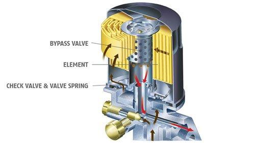 Olio Motore - Filtro dell'olio
