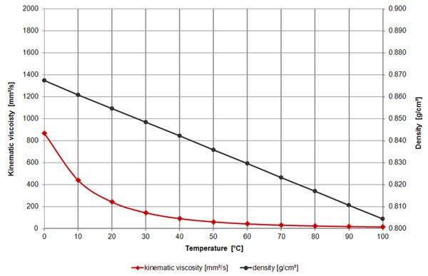 Olio Motore - viscosità
